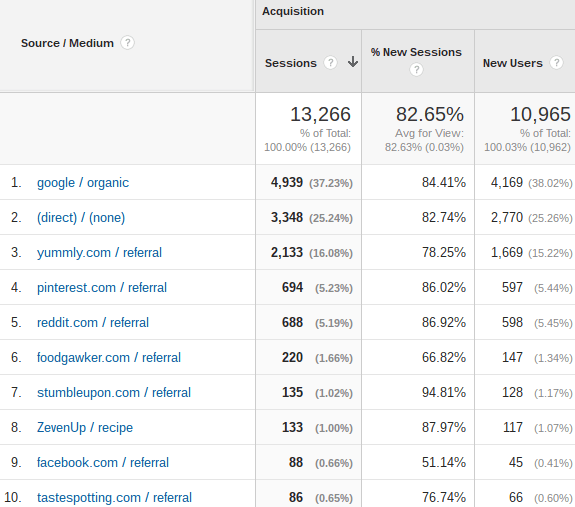 Traffic and Income Report - April 2016 | omgfood.com